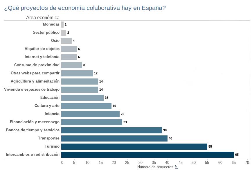 gráfico economía colaborativa